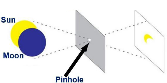 Pin Hole Eclipse Projector